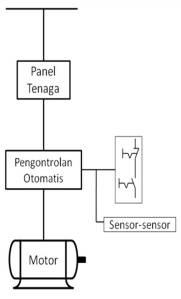 Pengontrolan Otomatis